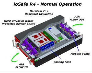 ioSafe-NormalOperation-small.jpg
